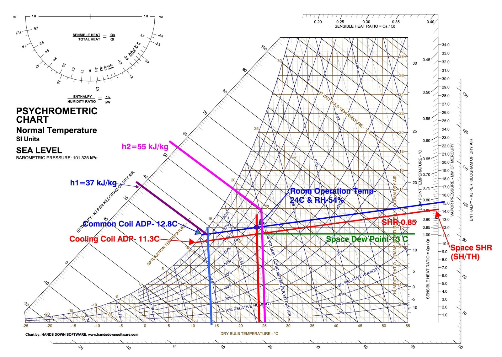 psychrometric chart reading Psychrometric charts are used to read a variety of fluid properties about an air water mixture when first exposed to them they can be hard to read, so i dec.