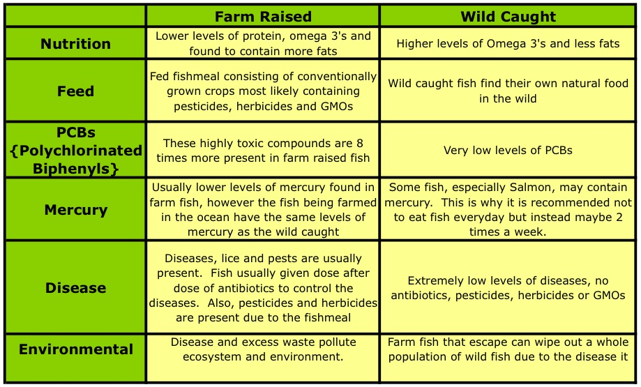 Farm raised vs wild blogs malaysia 39 s for Mercury levels in fish chart