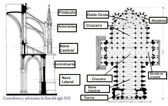 external image Planta+y+alzado+de+la+catedral+de+Chartres..jpg