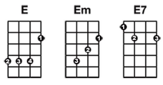 Ukulele ukulele chords with finger numbers : Windermere Ukulele Orchestra