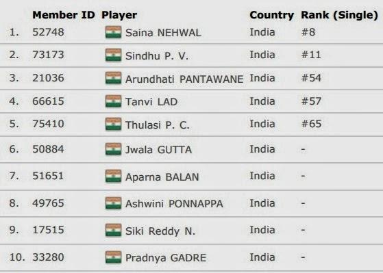 Daftar Skuad Tim Inti India Uber Cup 2014