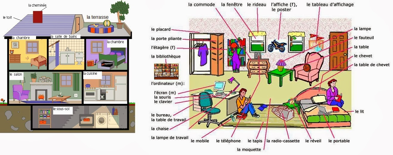 Le mobilier de la maison exercices 20171004184329 for Anglais vocabulaire maison