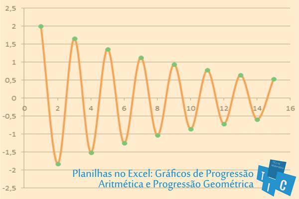 Gráficos no Excel: Progressões Aritméticas e Geométricas [PA e PG]
