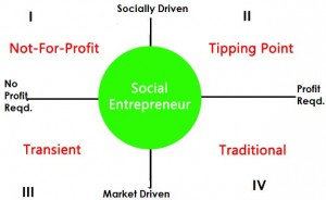 social entrepreneurship and venture capital Social entrepreneurship a rapidly growing and dynamic sector of the industry today, social entrepreneurs play a pivotal role in providing products and services with the prime motive of creating social well-being, operating from a 3-tier bottom line perspective benefitting people, planet, and profit.