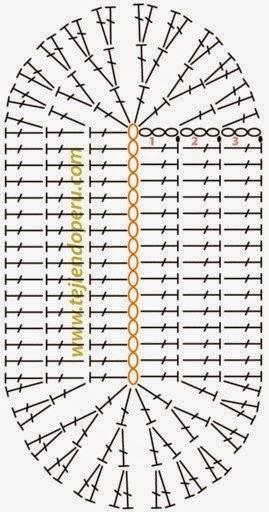gráfico meia