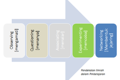 Proses pembelajaran saintifik terdiri atas lima pengalaman belajar pokok