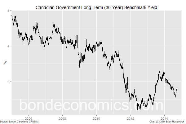 Bond economics understanding the 30 year canadian government bond yield