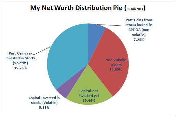 Long-term Distribution Net Short-term My Worth Wealth Pie Investing Create Through Trading And