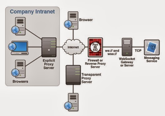 Websockets interact with proxy servers