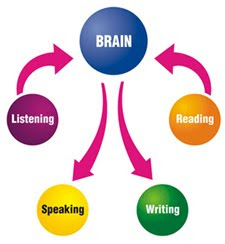 the importance of learning the english language proficiently The interest or motivation to proficiently acquire skills of using english, a language that plays such an important  towards learning the english language, .