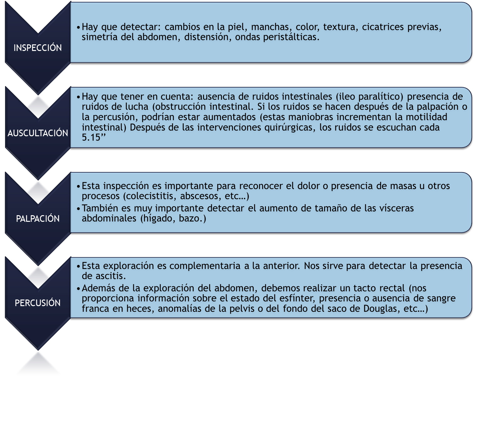 EXPLORACIÓN DEL APARATO DIGESTIVO   ENFER-MACA. TU BLOG DE ENFERMERÍA