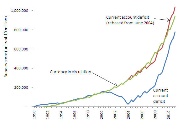 India forex reserves and debt