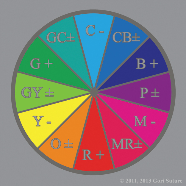 An illustrative organization of color hues in a circle that shows the primary colors of Absolute additive light (RGB), known also as order light or positive light, interacting with the primary colors of Relative subtractive light (CMY), known also as chaos light or negative light, to create the Neutral Tertiary Colors of Alignment C:  Order (Neutral) Alignment, wherein -Black + +White = ±Gray.