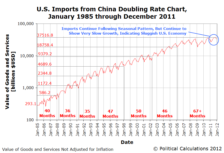 U.S. Imports from China Doubling Rate Chart,  January 1985 through December 2011