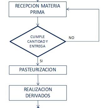 Yesid ariza osorio el diagrama de flujo como herramienta de calidad en este momento de acuerdo con el orden que establecimos previamente procedemos a hacer la ltima condicin es decir despus de realizar los derivados ccuart Images