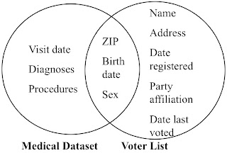 Medical data Plus Voter info equal names