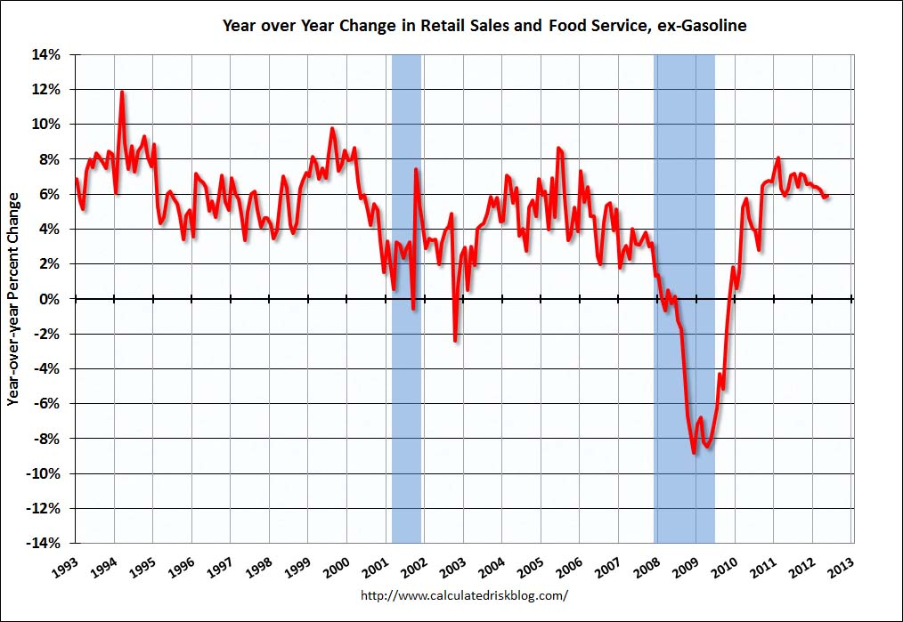 Year over year change in retail and food sales, without gasoline sales
