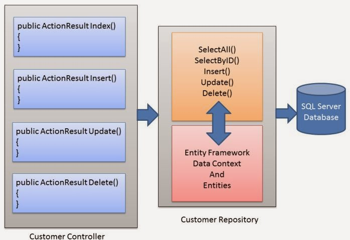 Sử dụng Repository Pattern trong ASP.Net MVC và Entity