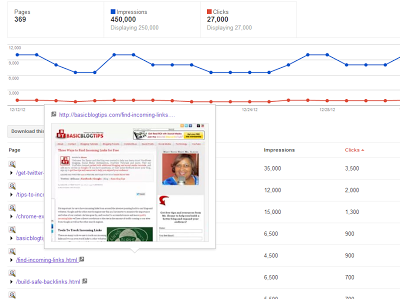 Google Webmaster Tools for Basic Blog Tips