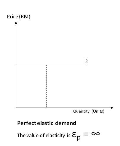 price income elasticity of demand Income elasticity of demand shows the effect of a change in income on quantity demanded by consumers, and helps understand both normal and inferior goods.
