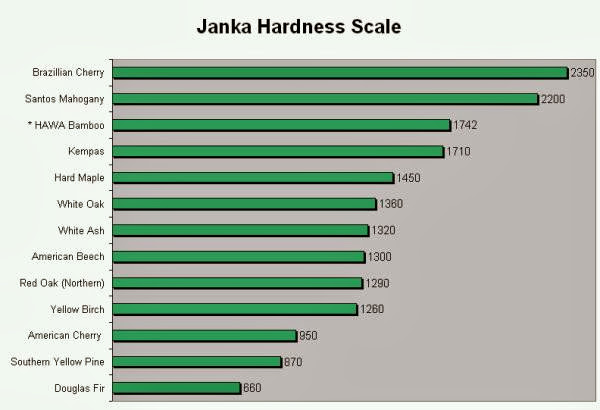 Sweet Tea Off The G What 39 S Your Janka Hardness Score And
