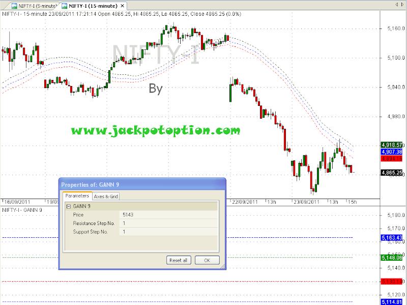 Intraday trading strategies traderji
