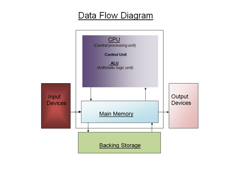 aida    s computer system  data flow diagramdata flow diagram
