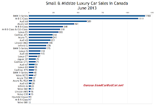 Canada luxury car sales chart June 2013