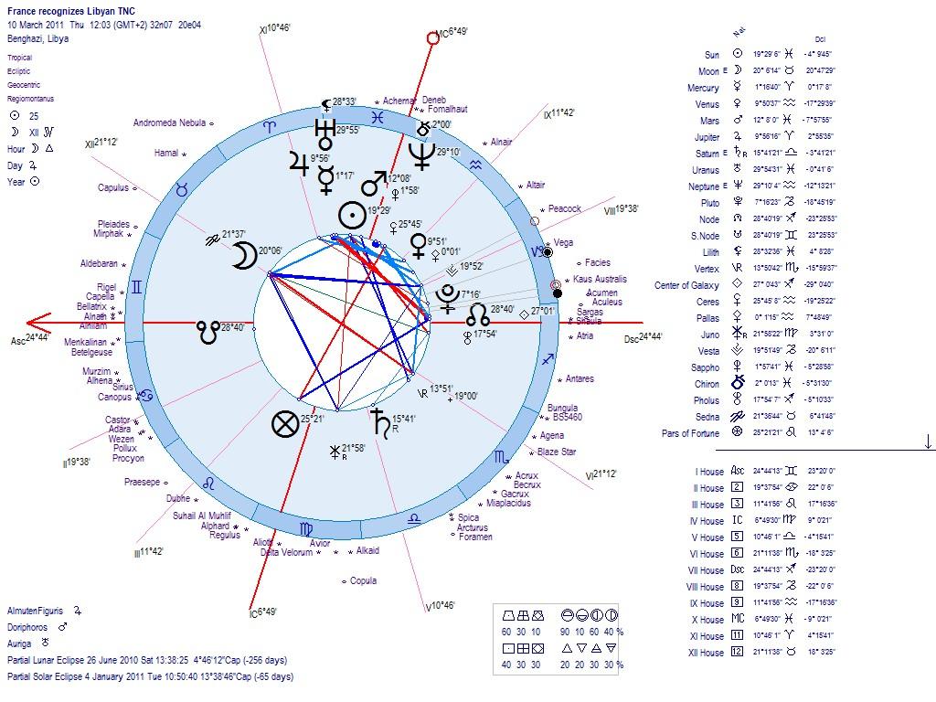 Astrology of the new libya republic 2011 geenschuldenfo Images