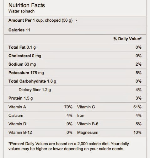 water spinach nutrition facts