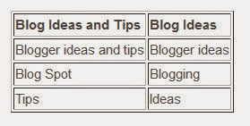 How to Insert stylish Table in Blog Post