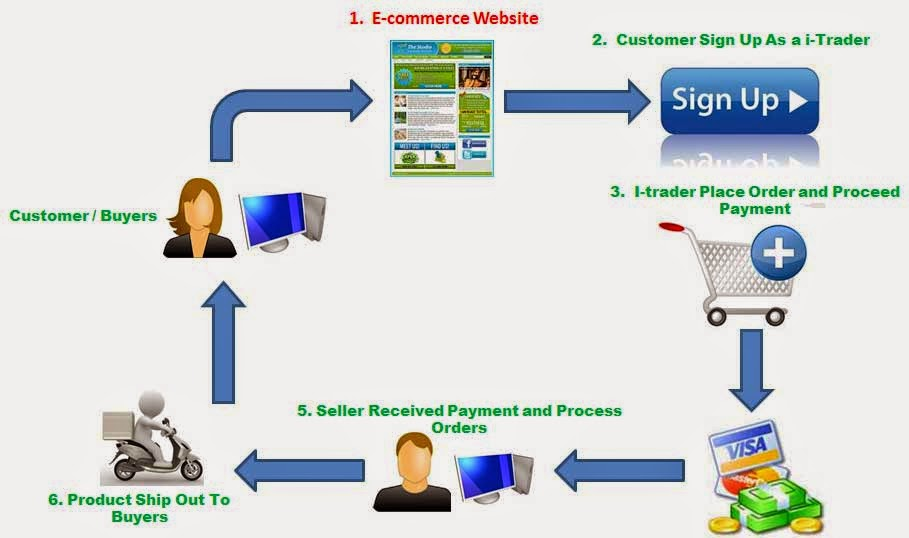Hilal Alghafri E Commerce