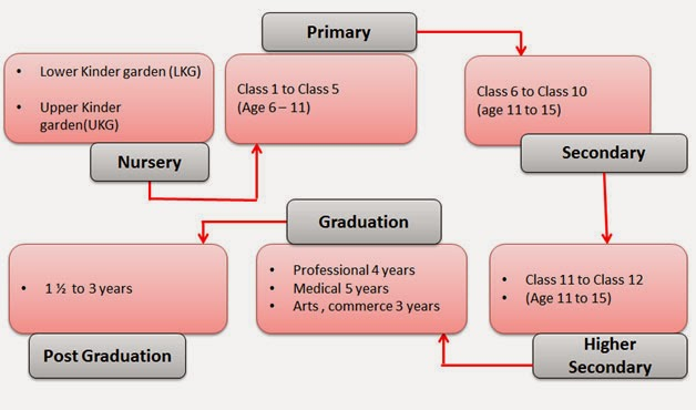 analysis of indias educational system and economy National center on education and the economy, 2005  has the second largest education system  the paucity of educational data in india makes it difficult to.