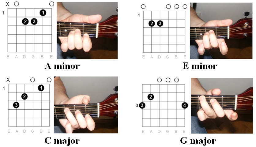 Easy Guitar Tabs: Easy Guitar Tabs: Queen