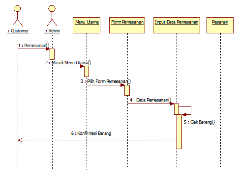 Similiar network diagram vs sequence diagram keywords tutorial kampus kumpulan tutorial ccuart Image collections