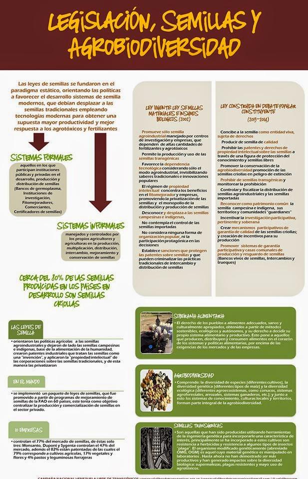 Legislación, semillas  y agrodiversidad