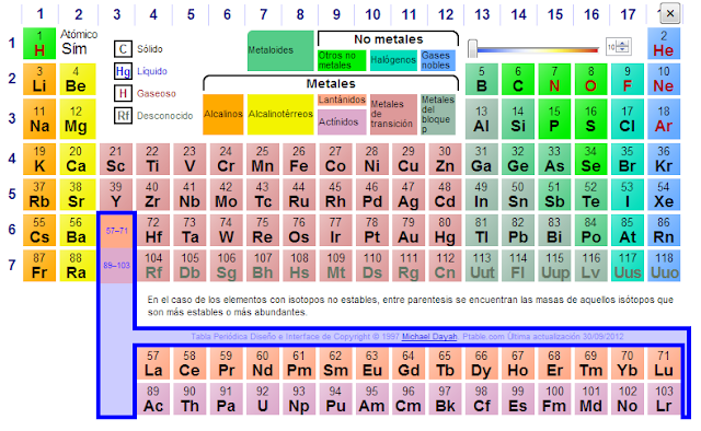 Tabla periodica valencias interactiva images periodic table and tabla periodica valencias interactiva image collections periodic paco chire recursos aula pt tabla peridica interactiva tabla urtaz Choice Image