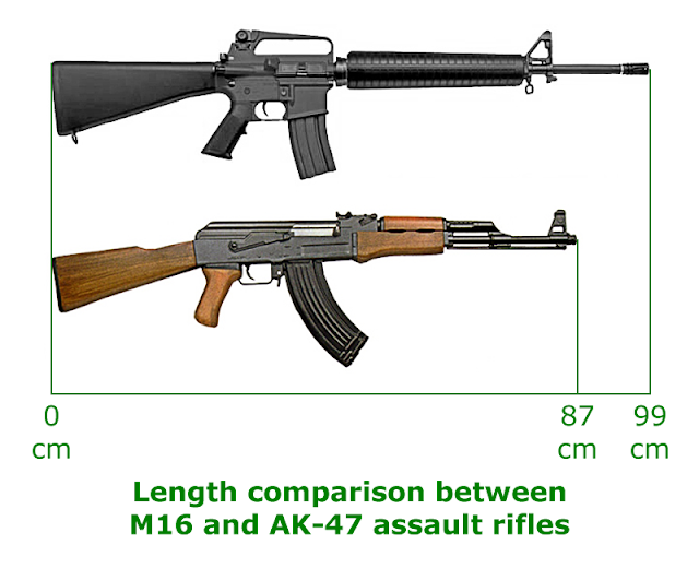 AK47 vs M16 Diffrence Picture