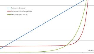 Illustration : évolution puissance de calcul – consomation énergétique – besoins en ressource IT