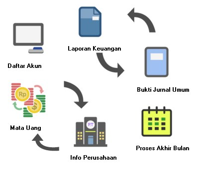 Alur Software Akunting