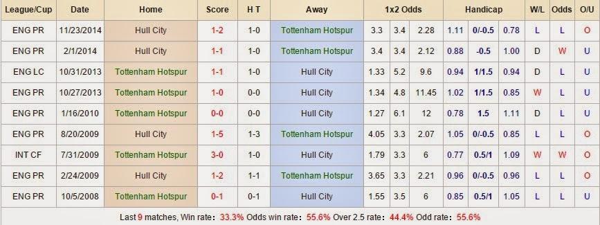 Tip kèo cá cược Tottenham vs Hull City