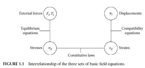Basic field equations