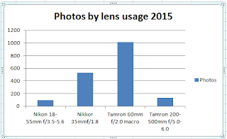 Column graph showing lens usage during 2015