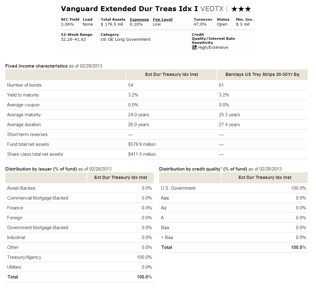 Vedtx fund vanguard extended duration treasury index fund has the