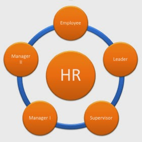 SaaS HR Software