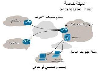 الاتصال بالإنترنت عن طريق الكابلات المستأجرة (Leased Line)