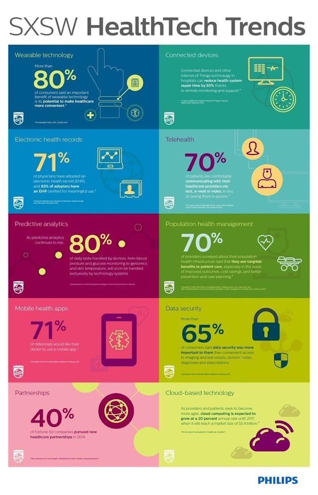 #Healthtech trends