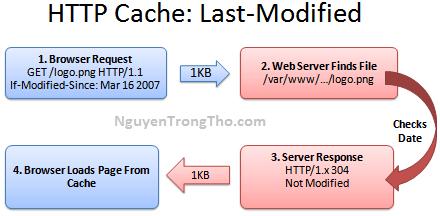 HTTP Cache - Last modified