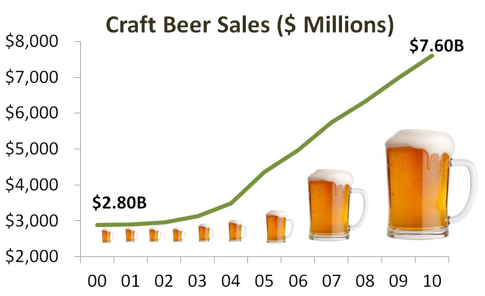 Craft Beer Market Share By Brand