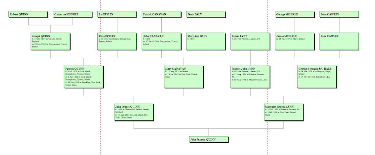 Ancestors of John Francis Quinn